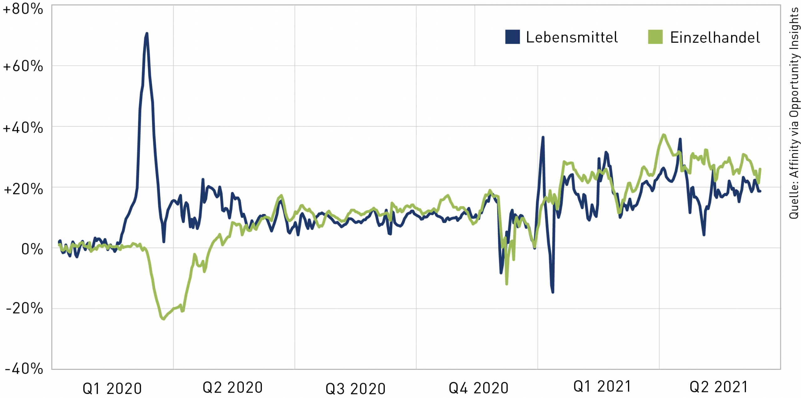 Inflation in den USA 2020 und 2021, Lebensmittel und Einzelhandel